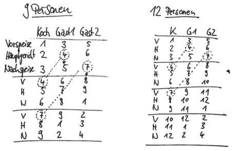 Das Rudi-Prinzip exemplarisch für 9 und 12 Gruppen.
