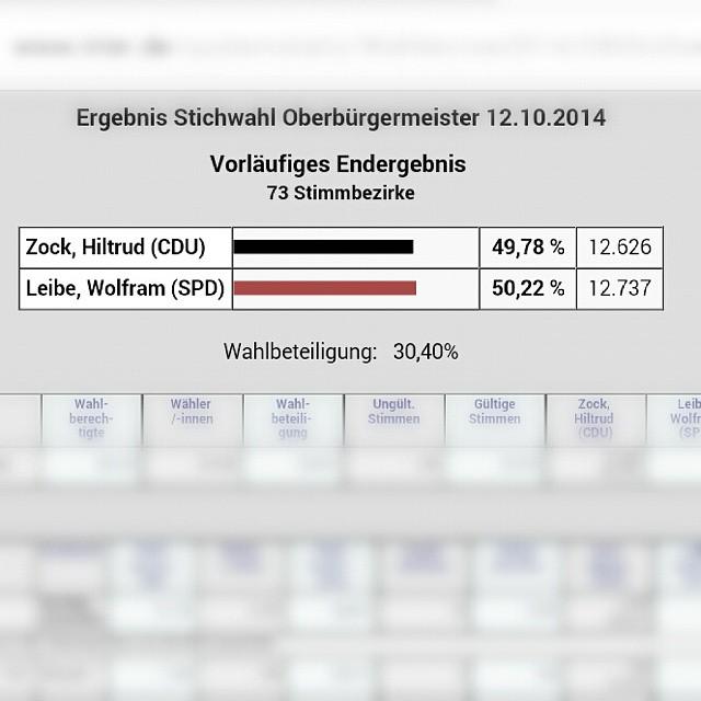 Photo: #Oberbürgermeister-Wahl in #Trier: Wolfram #Leibe (SPD) gewinnt mit hauchdünnem Vorsprung von 111 Stimmen (0,4%) gegen Hiltrud #Zock (für CDU). Und es für eine spannende Auszählung!